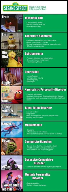 Sesame Street Disorders...these are silly, but might help people remember the disorders. :)