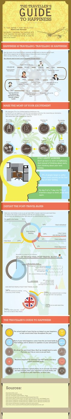 The traveler's guide to happiness #travel #infographic