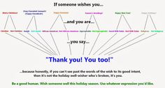 Responses for holiday greetings. Be a good human.
