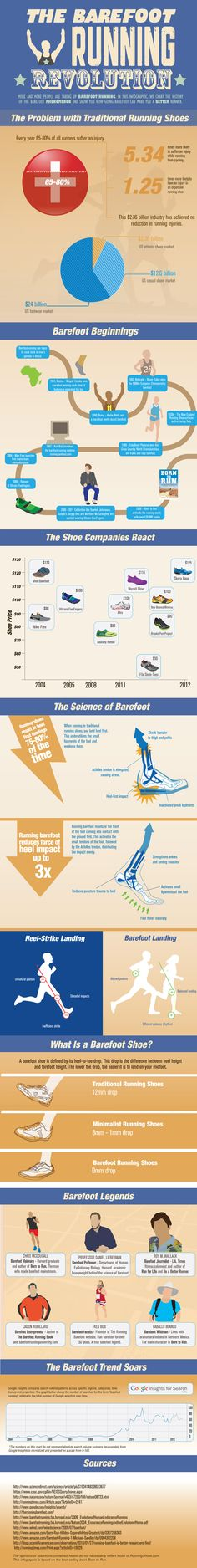 The Barefoot Running Revolution