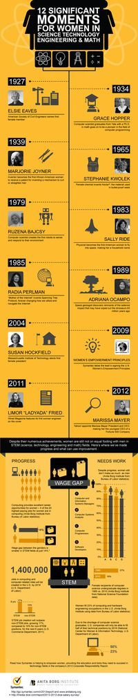 Women's contributions to STEM! Timeline showing moments when women created, participated, and developed technology, science principles, and more created by Hubert Nguyen. #WomenInSTEM #STEM