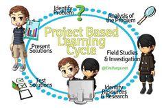 Wonder & Asking Questions: 6 Steps to Project Based Learning - Eva Varga