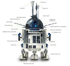 R2-D2 Schematic (so you don't accidentally mix up the power recharge coupler with the oil slick arm compartment).