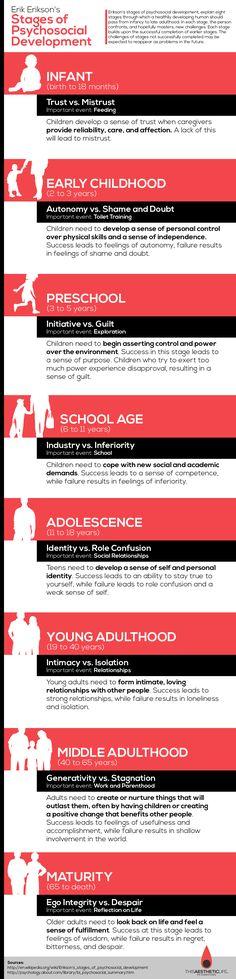 Erikson's Psychosocial Development Stages