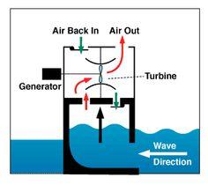 Wave energy graphic wave energi, ocean waves