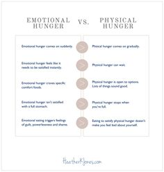 Recognizing Emotional Hunger vs. Physical Hunger | Thanks @Heather Creswell K. Jones, RD