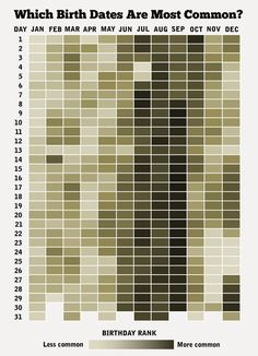 How common is your birth date?