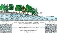 Diagram of how groun...