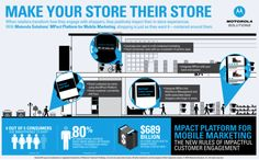 With Motorola Solutions MPact Platform for Mobile Marketing, shopping is centered around customer needs. It is the only indoor locationing platform to unify Wi-Fi and Bluetooth® Smart Technology to capture more analytics, accuracy and insight. Learn which aisles and products customers prefer, their shopping history, and what influences their buying decisions to create interactions that lead to transactions.