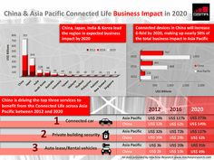 GSMA Connected Life Infographic