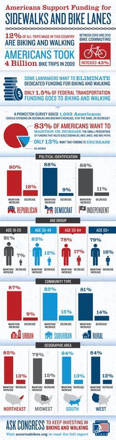 Overwhelming bipartisan support for biking in the US. Infographic from our friends at America Bikes.