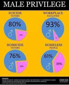 true fact, anti feminist, male privileg, thing