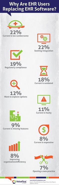 Why Are #EHR Users Replacing EHR Software? http://www.voicefirstsolutions.com/ #infographic #healthIT