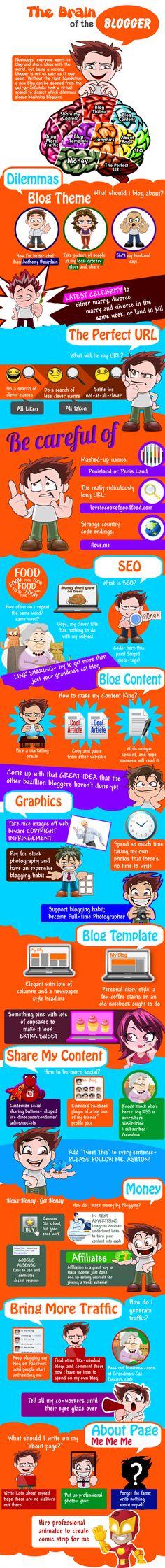 El cerebro de un blogger #infografia #infographic #socialmedia