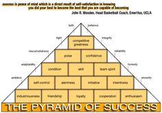 John Wooden | The Philosophy Behind Coach John Wooden's Pyramid of Success