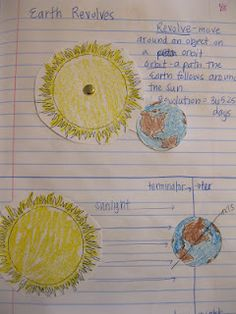 Interactive Science Notebook - revolve and rotate. This would be awesome to get the students to demonstrate their understanding of the earth's rotation and revolution around the sun for their unit. MW
