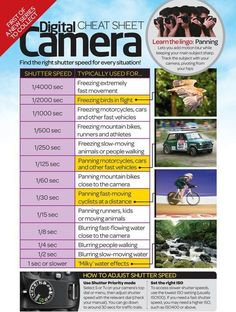 Digital Camera Shutter Speed Cheat Sheet