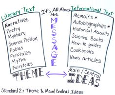 Theme and Main Idea Anchor Chart Theme and main/ central idea are the two different terms used in the Anchor Reading Standard 2. While different terms, both get at the same core concept: message. What does the author want the reader to take away? This is confusing for students and most adults. Teaching it as two different concepts is challenging. So how do introduce these concepts? As one