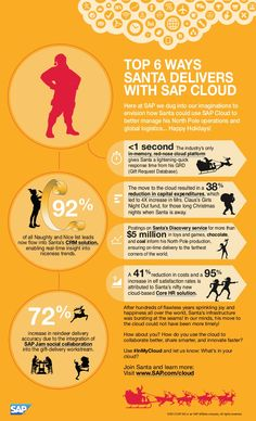 TOP 6 WAYS SANTA DELIVERS WITH SAP CLOUD   Here at SAP we dug into our imaginations to  envision how Santa could use SAP Cloud to  better manage his North Pole operations and  global logistics... Happy Holidays!   > and be sure to check out http://WWW.SAP.com/Cloud