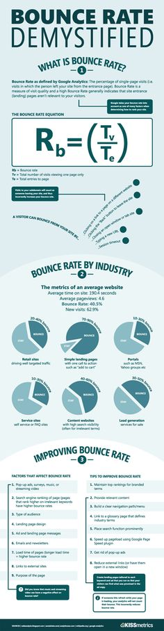 Bounce Rate Demystified [Infographic]