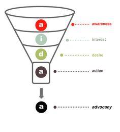 Social Media Sales Funnel