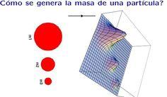 """La forma de visualizar imaginativamente el campo de Higgs, detalla Herrero, es """"como si fuera un fluido viscoso que rellena todo el espacio, como una sábana que provoca cierta resistencia en las partículas. A mayor resistencia, mayor masa. Por ese motivo las masas de cada cuerpo son diferentes""""."""