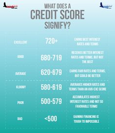 Our credit score is our livelihood, and neglecting it can impact your long-term spending ability. If you're wondering where you stand with your credit score, read this handy cheat sheet!