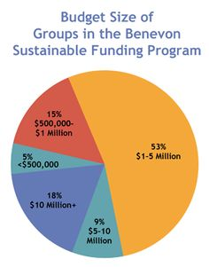 What sizes and types of nonprofit organizations has Benevon worked with? Our groups span the entire gamut of the nonprofit world—health and human services, advocacy, research, environmental, arts, faith, international relief, etc. We have alumni in all fifty United States, nearly every province in Canada, in the United Kingdom, as well as several countries in Europe. Here is a chart showing budget sizes of the groups currently registered in our Sustainable Funding Program.