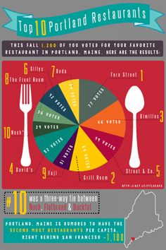 Infographic featuring Portland Maine Restaurants - 4th Quarter 2013