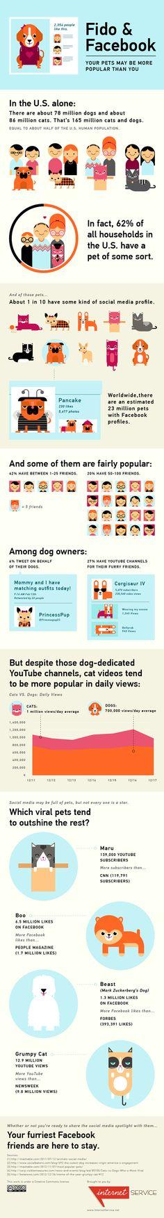 Fido & Facebook #dogs #facebook