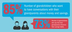 Grandparents: How to talk to and teach your grandkids about money
