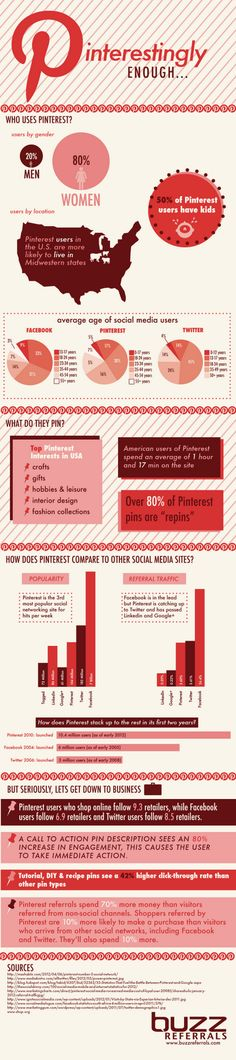 Who's on #Pinterest and the most popular Pin boards.