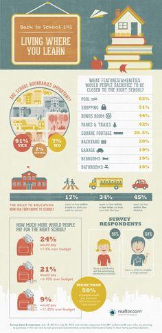 Realtor.com on Schools - BTS_Infographic