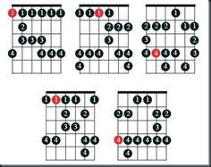 Blues Guitar Scale Patterns