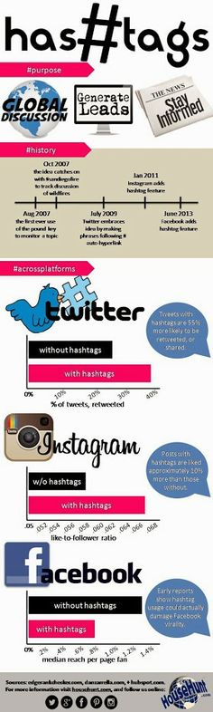 Why hashtags are important  #hashtag #infographic