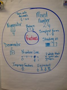 Class brainstorm about fraction knowledge. Pre-assessment activity