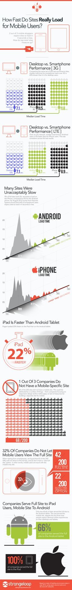 How Fast Fo Sites Really Load For Mobile Users?[INFOGRAPHIC]