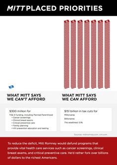 What we can and can't afford, according to Mitt Romney.