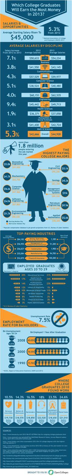College Graduates infographic
