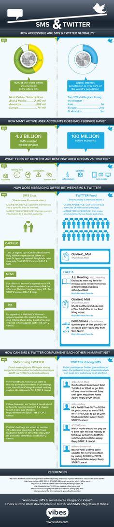 SMS vs Twitter