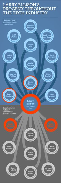 How Oracle CEO Larry Ellison has influenced your life. 6 degrees of separation?