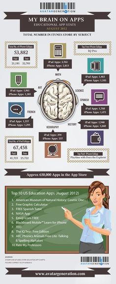 My Brain On Apps-finding the right one to support individuals with special needs. From OT's with Apps. Pinned by SOS Inc. Resources @sostherapy.