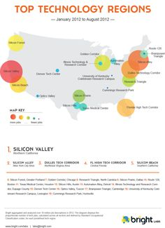 """Florida's High Tech Corridor in Central Florida has been ranked the 4th Top Technology Region in the county. """"You don't need to move to Silicon Valley anymore to be near a hub for tech jobs."""" #WhyOrlando is a tech job hot spot! [INFOGRAPHIC]"""