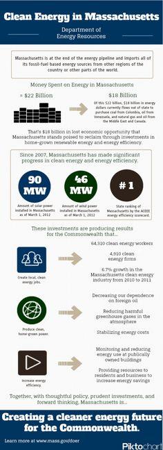 Clean Energy in Massachusetts