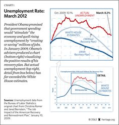 Remember when #Obama promised unemployment would never rise about 8%? #WRONG @The Heritage Foundation