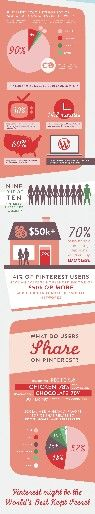 Cheat sheet for marketing on Pinterest