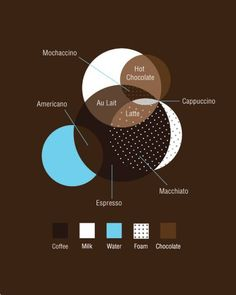 types of coffee* #coffee# coffee lovers, graphic, hot chocolate, venn diagrams, food, coffee drinks, chart, infograph, design