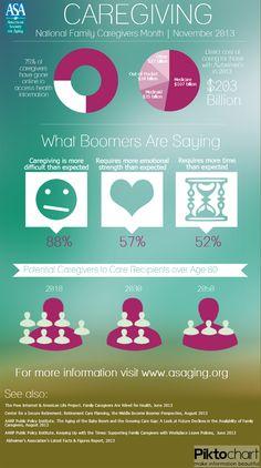 #Boomers #Caregiving infographic #alzheimers #tgen #mindcrowd www.mindcrowd.org