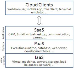 Different layers of cloud computing