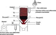 updraft charcoal gasifier - Google Search